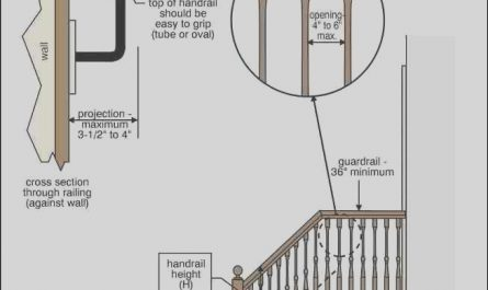 Interior Stairs Regulations Best Of Guardrails Guide to Guard Railing Codes Specifications