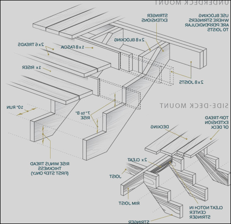 a few hints how to build porch steps