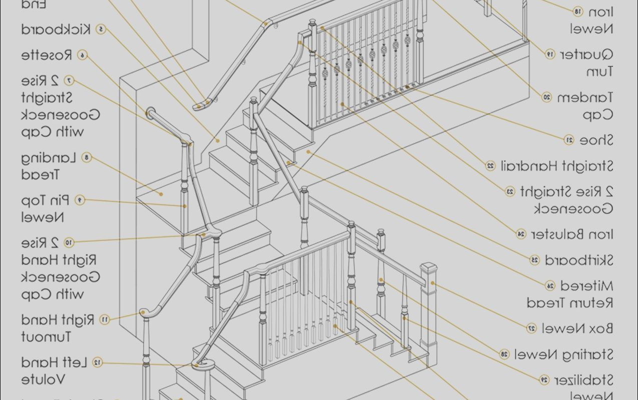 Interior Stairs Guide Lovely Our Updated Stair Anatomy Guide is A Great tool to Help
