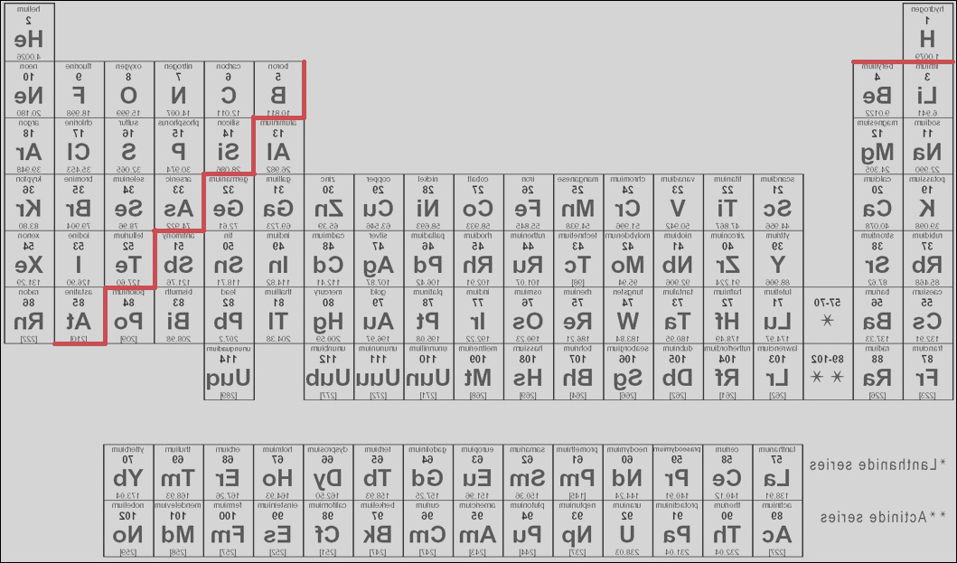 pt4 the periodic table