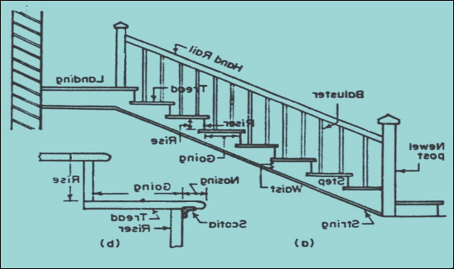 20 technical terms generally used during staircase design