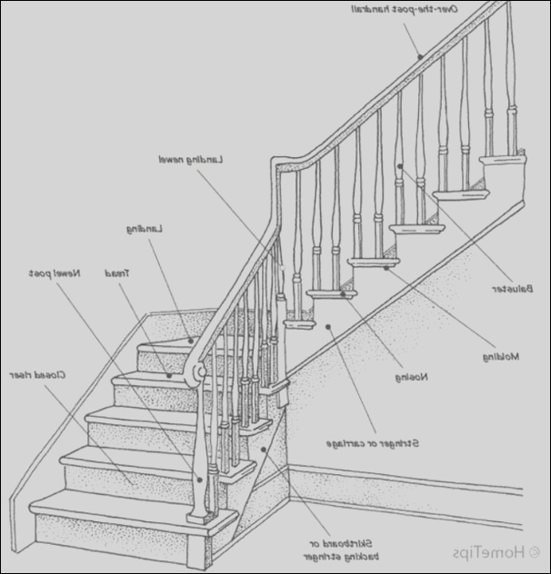 staircase styles and design terminology