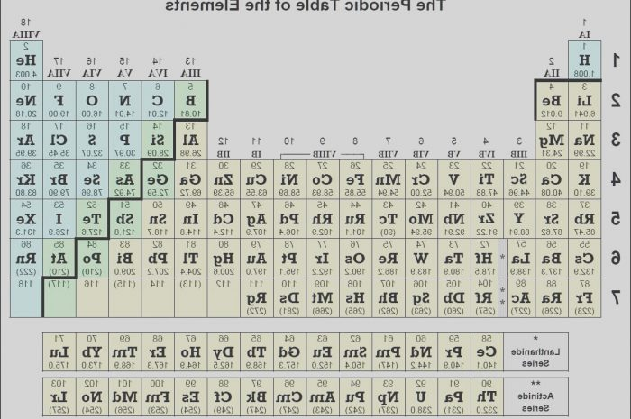 8 Exotic Table Of Elements Stairs Photos