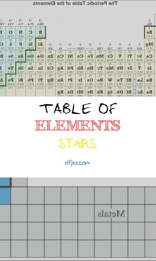 Table Of Elements Stairs Fresh Periodic Tables